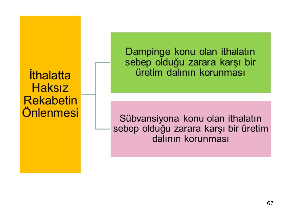 66 İthalatta Haksız Rekabetin Önlenmesi  İthalatta Haksız Rekabetin Önlenmesi Hakkında 3577 Sayılı Kanun (01.07.1989/20212 R.G.)  İthalatta Haksız Rekabetin Önlenmesi Hakkında 99/13482 Sayılı Karar (30.10.1999/23861 R.G.)  İthalatta Haksız Rekabetin Önlenmesi Hakkında Yönetmelik (30.10.1999/23861 R.G.)