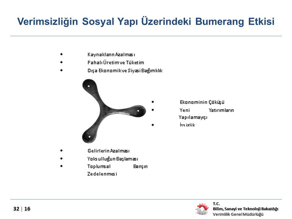 T.C. Bilim, Sanayi ve Teknoloji Bakanlığı Verimlilik Genel Müdürlüğü 32 | 16 Verimsizliğin Sosyal Yapı Üzerindeki Bumerang Etkisi 32