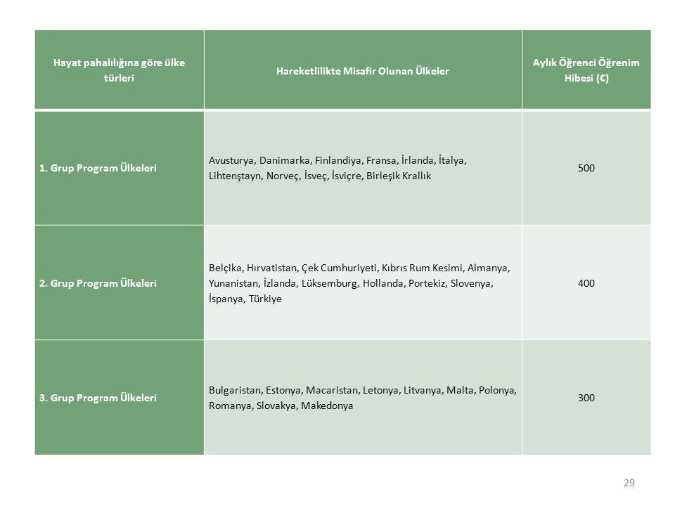 29 Hayat pahalılığına göre ülke türleri Hareketlilikte Misafir Olunan Ülkeler Aylık Öğrenci Öğrenim Hibesi (€) 1.