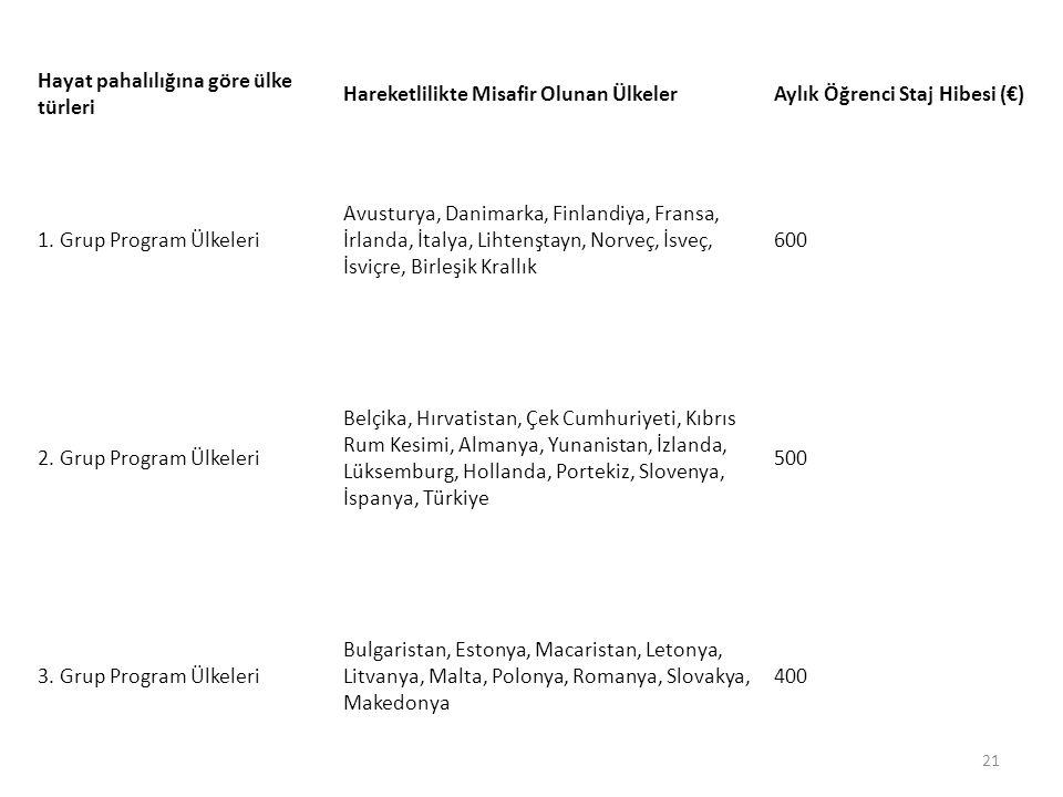 21 Hayat pahalılığına göre ülke türleri Hareketlilikte Misafir Olunan ÜlkelerAylık Öğrenci Staj Hibesi (€) 1.
