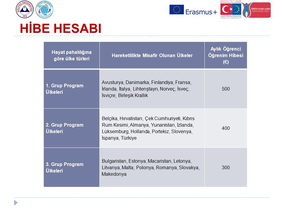 Hayat pahalılığına göre ülke türleri Hareketlilikte Misafir Olunan Ülkeler Aylık Öğrenci Öğrenim Hibesi (€) 1. Grup Program Ülkeleri Avusturya, Danima