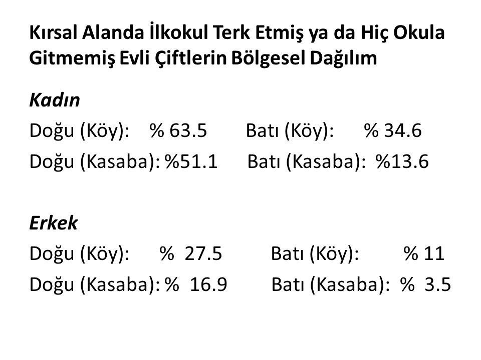Kırsal Alanda İlkokul Terk Etmiş ya da Hiç Okula Gitmemiş Evli Çiftlerin Bölgesel Dağılım Kadın Doğu (Köy): % 63.5 Batı (Köy): % 34.6 Doğu (Kasaba): %51.1 Batı (Kasaba): %13.6 Erkek Doğu (Köy): % 27.5 Batı (Köy): % 11 Doğu (Kasaba): % 16.9 Batı (Kasaba): % 3.5
