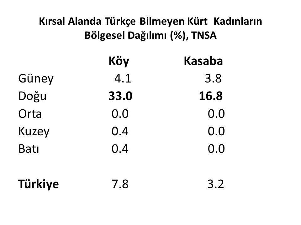 Kırsal Alanda Türkçe Bilmeyen Kürt Kadınların Bölgesel Dağılımı (%), TNSA Köy Kasaba Güney 4.1 3.8 Doğu 33.0 16.8 Orta 0.0 0.0 Kuzey 0.4 0.0 Batı 0.4
