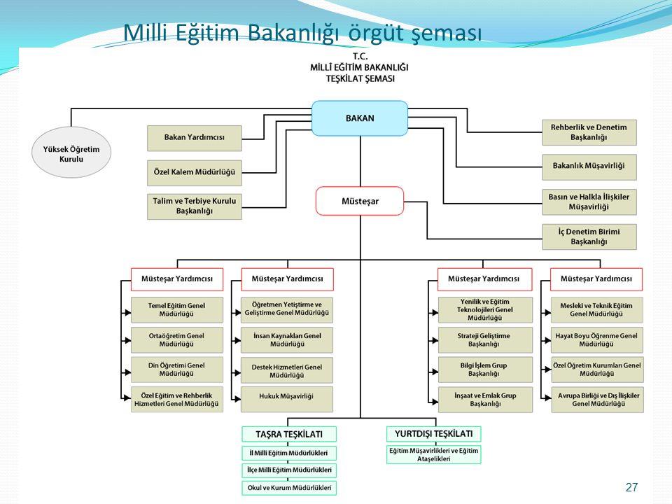 Milli Eğitim Bakanlığı örgüt şeması 27