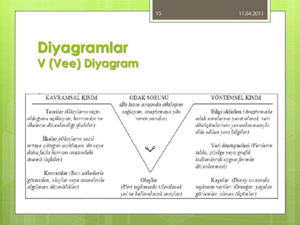 Diyagramlar V (Vee) Diyagram 11.04.2011 15