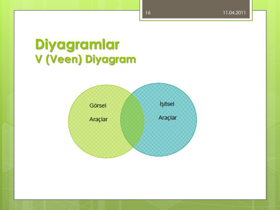 Diyagramlar V (Veen) Diyagram 11.04.2011 16