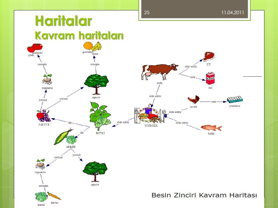 Haritalar Kavram haritaları 11.04.2011 25