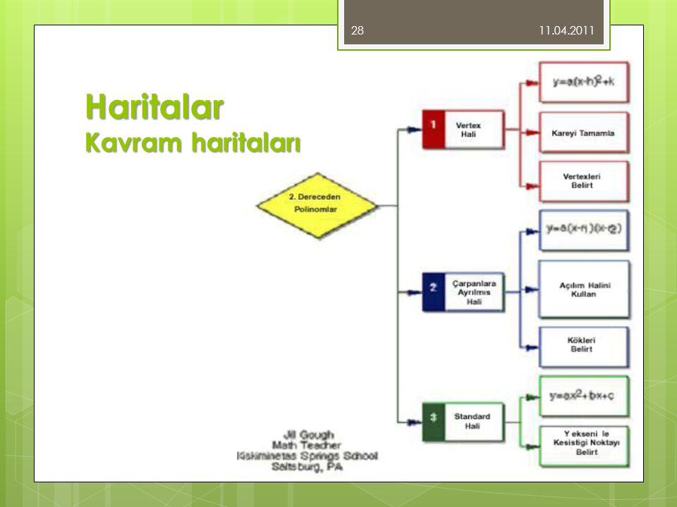 11.04.2011 28 Haritalar Kavram haritaları