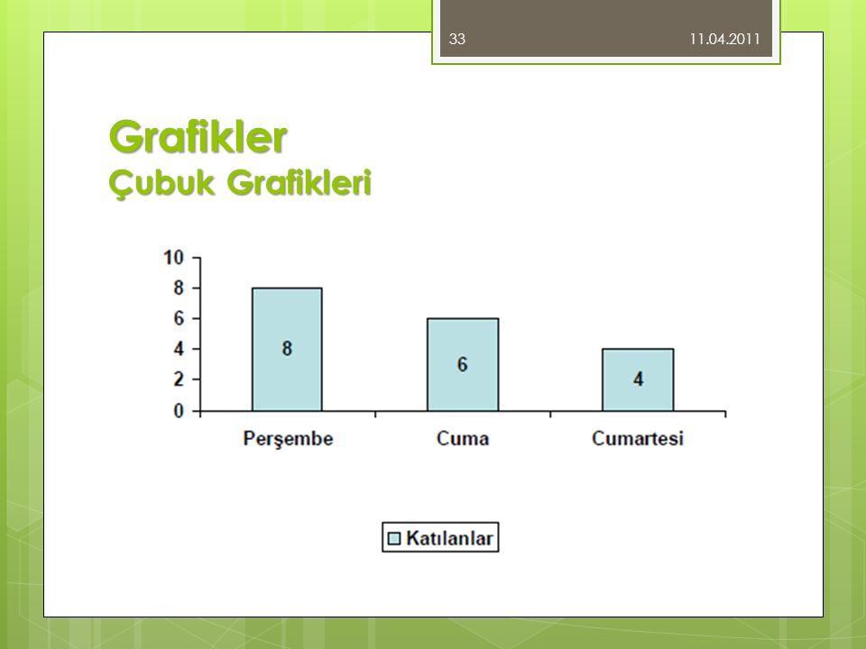 11.04.2011 33 Grafikler Çubuk Grafikleri