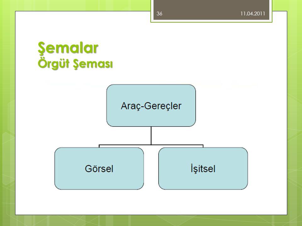 Şemalar Örgüt Şeması 11.04.2011 36