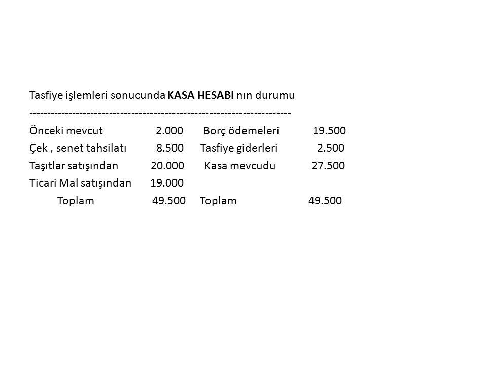 Tasfiye işlemleri sonucunda KASA HESABI nın durumu ----------------------------------------------------------------------- Önceki mevcut 2.000 Borç ödemeleri 19.500 Çek, senet tahsilatı 8.500 Tasfiye giderleri 2.500 Taşıtlar satışından 20.000 Kasa mevcudu 27.500 Ticari Mal satışından 19.000 Toplam 49.500 Toplam 49.500