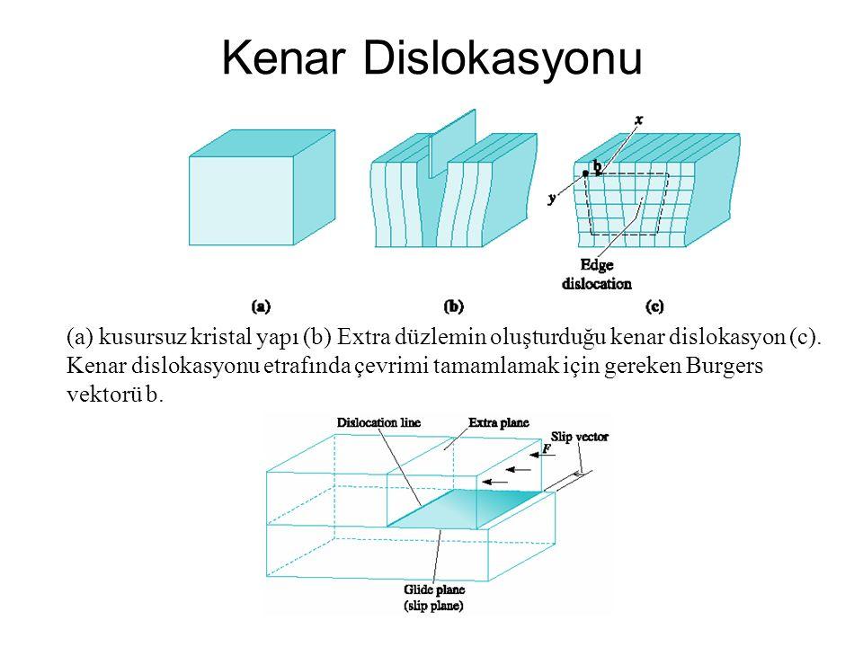 (a) kusursuz kristal yapı (b) Extra düzlemin oluşturduğu kenar dislokasyon (c). Kenar dislokasyonu etrafında çevrimi tamamlamak için gereken Burgers v