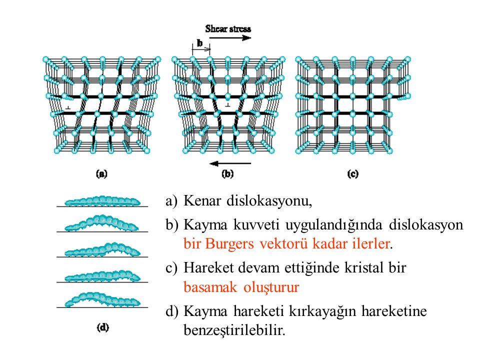 a)Kenar dislokasyonu, b)Kayma kuvveti uygulandığında dislokasyon bir Burgers vektorü kadar ilerler. c)Hareket devam ettiğinde kristal bir basamak oluş