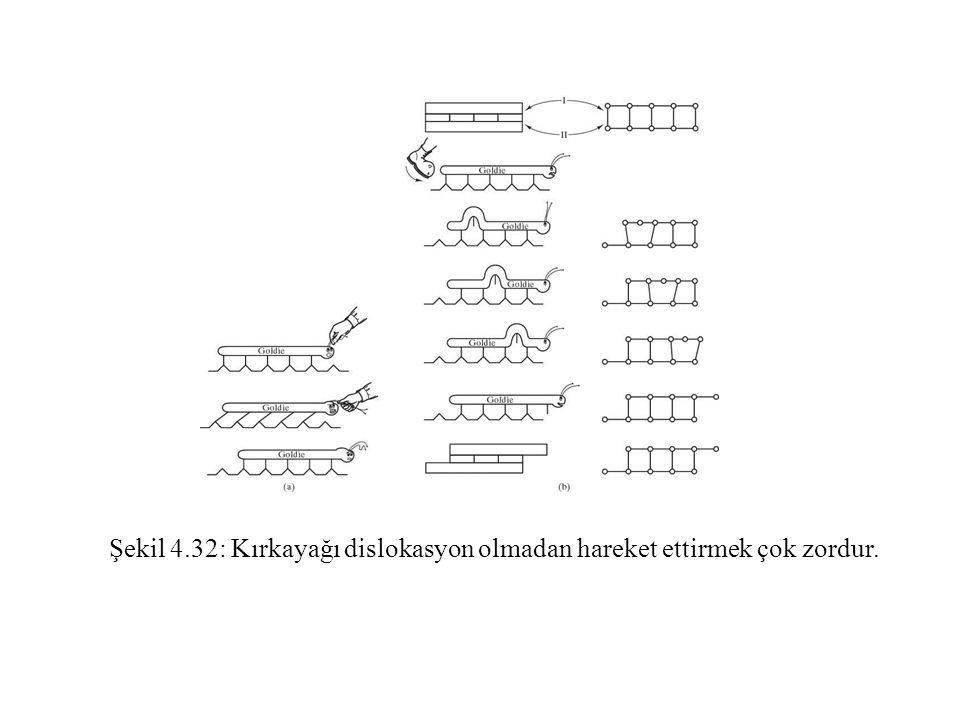 Şekil 4.32: Kırkayağı dislokasyon olmadan hareket ettirmek çok zordur.