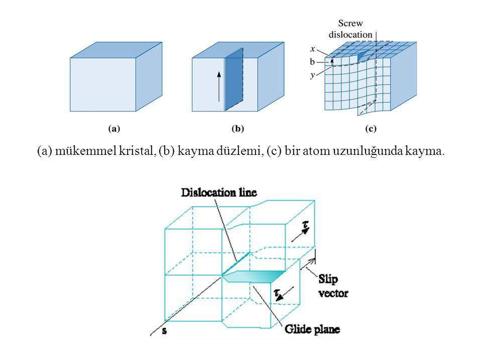 (a) mükemmel kristal, (b) kayma düzlemi, (c) bir atom uzunluğunda kayma.