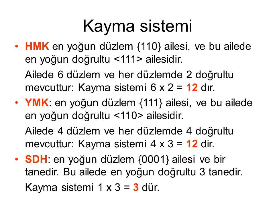 Kayma sistemi HMK en yoğun düzlem {110} ailesi, ve bu ailede en yoğun doğrultu ailesidir. Ailede 6 düzlem ve her düzlemde 2 doğrultu mevcuttur: Kayma
