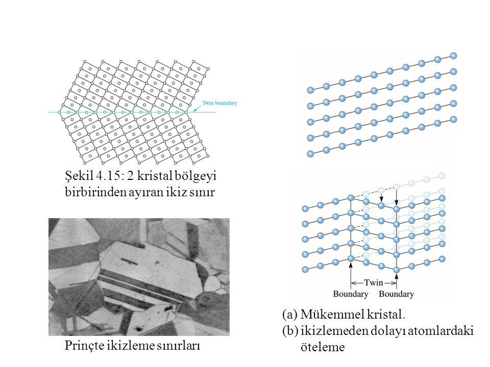 Şekil 4.15: 2 kristal bölgeyi birbirinden ayıran ikiz sınır (a)Mükemmel kristal.