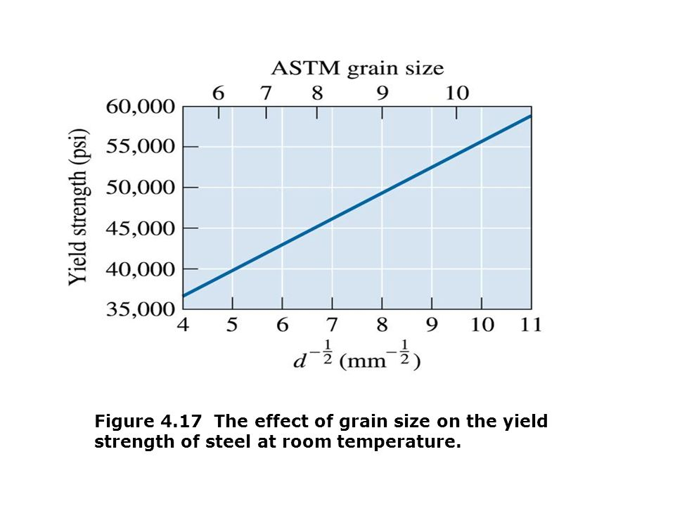 Figure 4.17 The effect of grain size on the yield strength of steel at room temperature.
