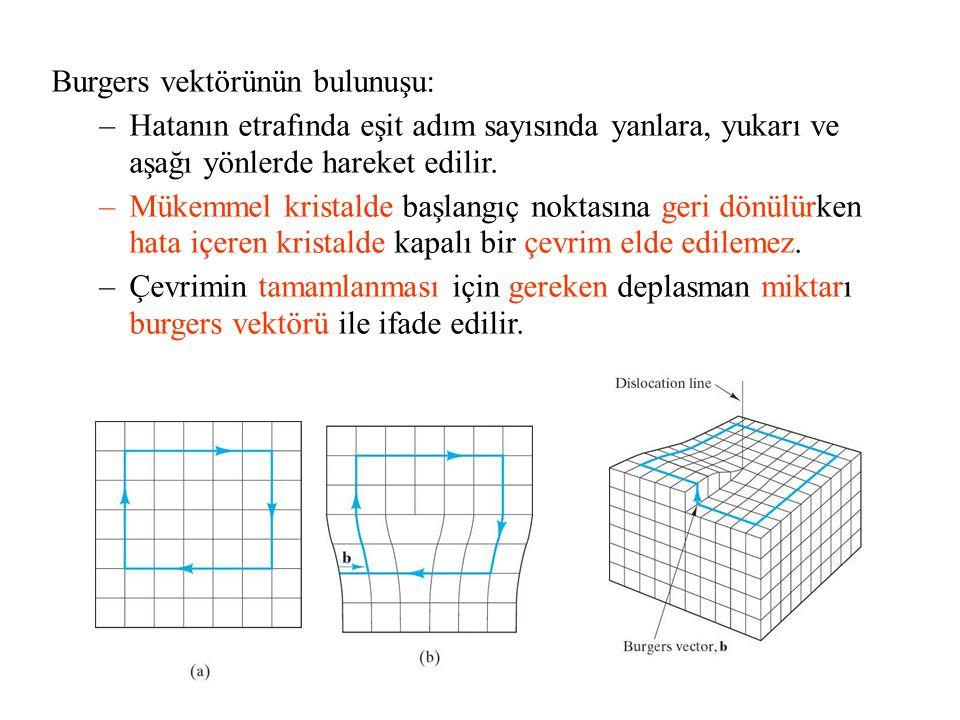 Burgers vektörünün bulunuşu: –Hatanın etrafında eşit adım sayısında yanlara, yukarı ve aşağı yönlerde hareket edilir. –Mükemmel kristalde başlangıç no