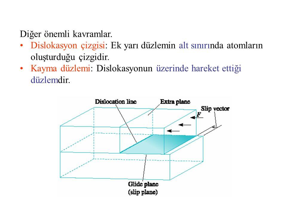 Diğer önemli kavramlar. Dislokasyon çizgisi: Ek yarı düzlemin alt sınırında atomların oluşturduğu çizgidir. Kayma düzlemi: Dislokasyonun üzerinde hare