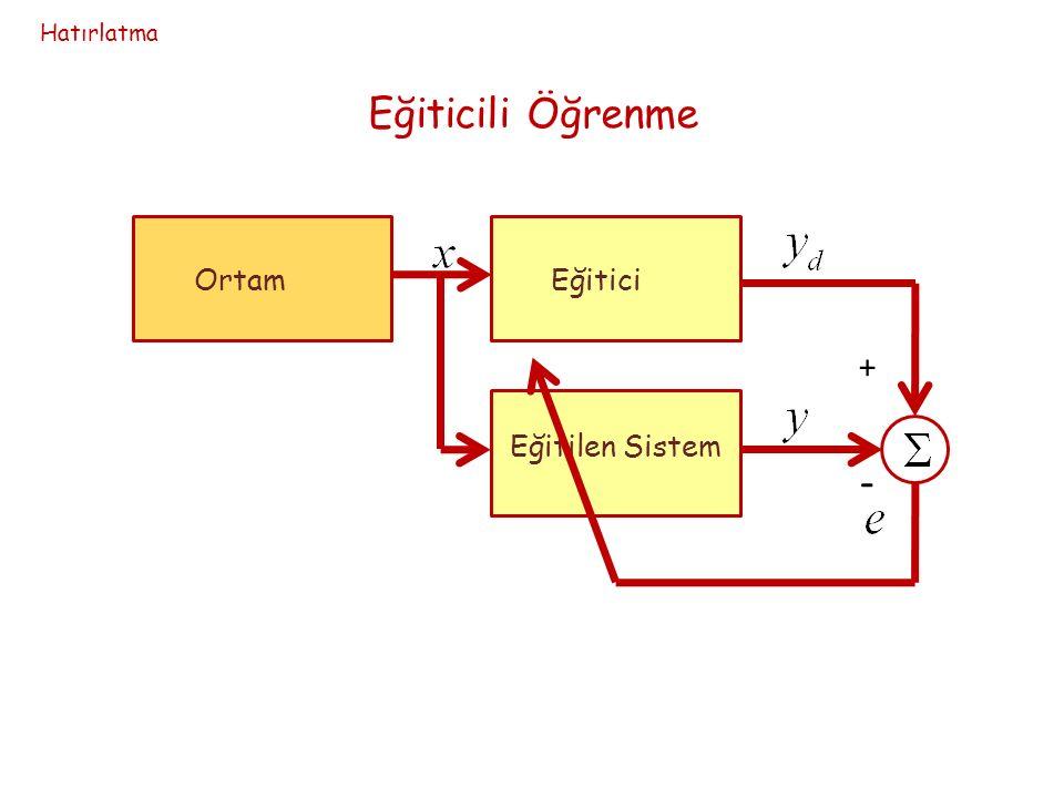 Eğitici ortam hakkında bilgiye sahip Eğitilen sistem ortam hakkında bilgiye sahip değil Eğitilen sisteme ilişkin.......................
