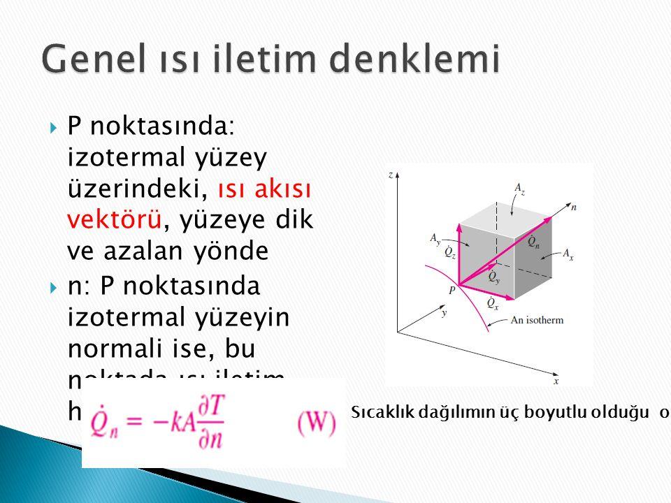  P noktasında: izotermal yüzey üzerindeki, ısı akısı vektörü, yüzeye dik ve azalan yönde  n: P noktasında izotermal yüzeyin normali ise, bu noktada ısı iletim hızı Sıcaklık dağılımın üç boyutlu olduğu ortam