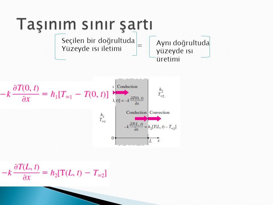 Seçilen bir doğrultuda Yüzeyde ısı iletimi = Aynı doğrultuda yüzeyde ısı üretimi