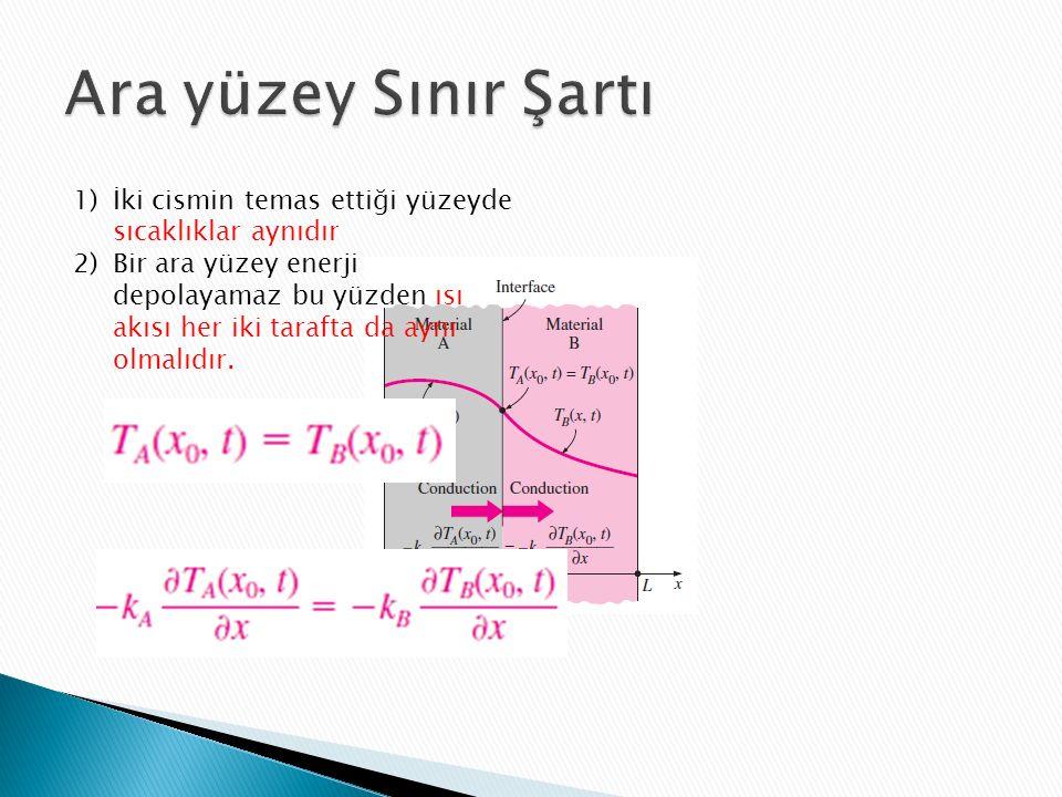 1)İki cismin temas ettiği yüzeyde sıcaklıklar aynıdır 2)Bir ara yüzey enerji depolayamaz bu yüzden ısı akısı her iki tarafta da aynı olmalıdır.