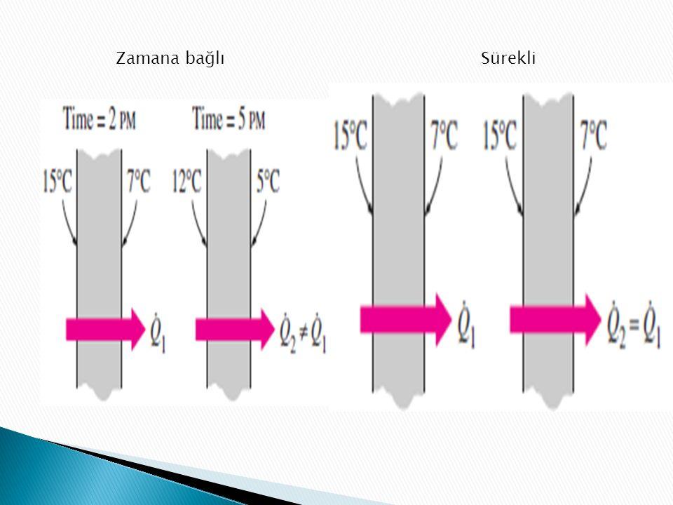  Isı transferi :bir boyutlu,İki boyutlu,Üç boyutlu olabilir.