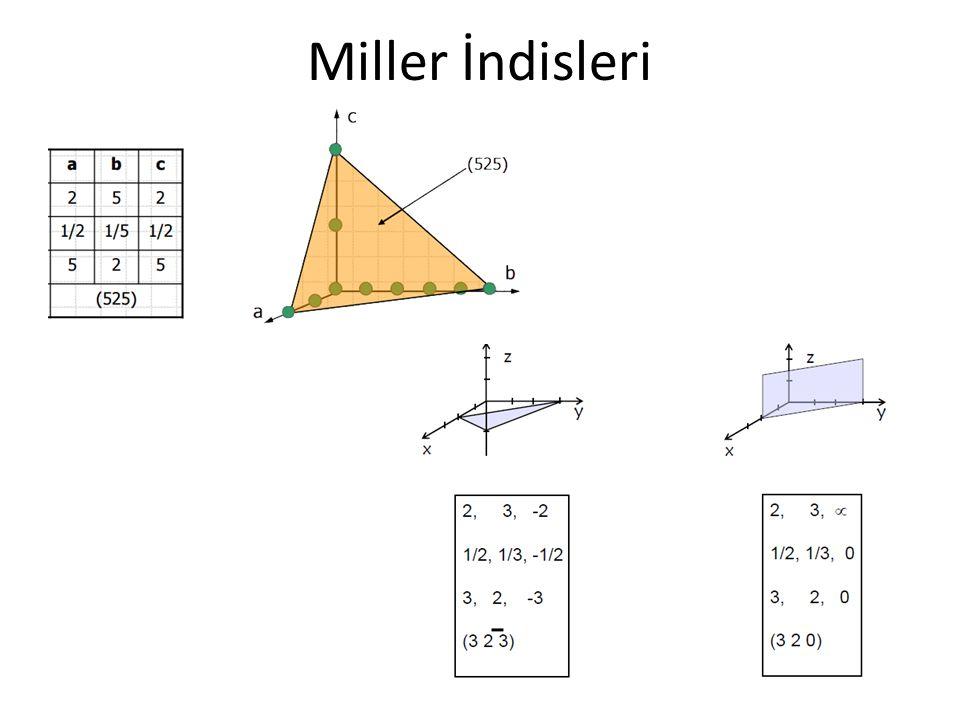 Miller İndisleri