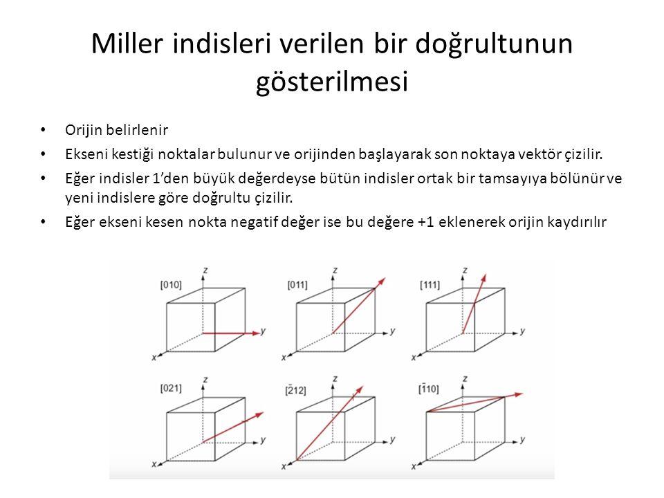 Miller indisleri verilen bir doğrultunun gösterilmesi Orijin belirlenir Ekseni kestiği noktalar bulunur ve orijinden başlayarak son noktaya vektör çiz
