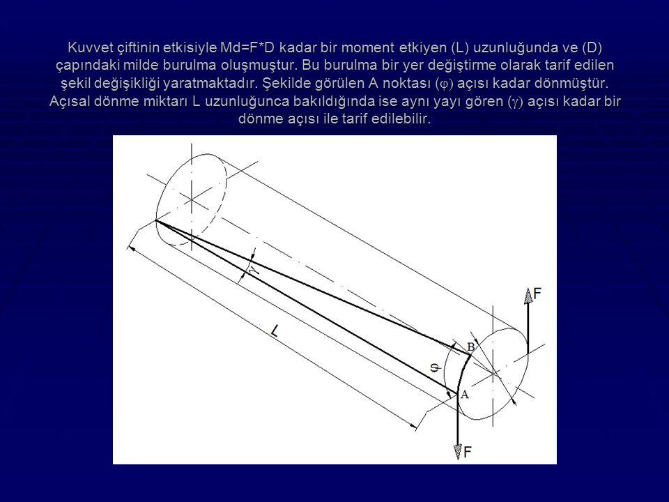 Kuvvet çiftinin etkisiyle Md=F*D kadar bir moment etkiyen (L) uzunluğunda ve (D) çapındaki milde burulma oluşmuştur. Bu burulma bir yer değiştirme ola