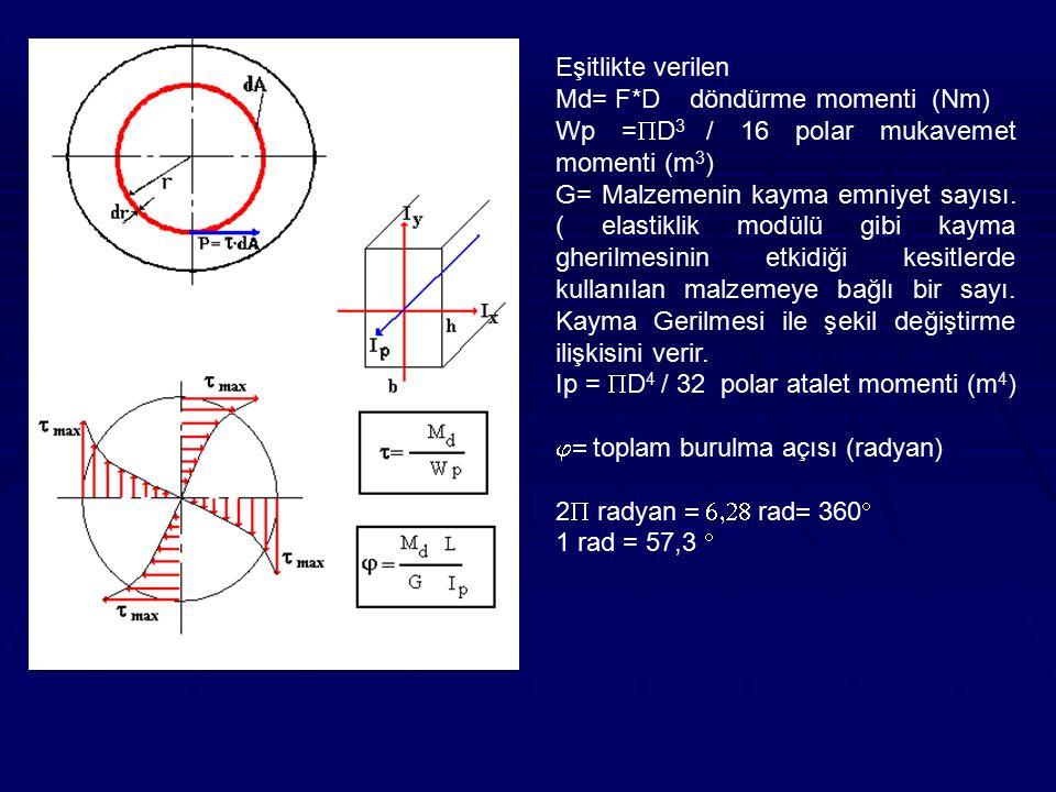 Eşitlikte verilen Md= F*D döndürme momenti (Nm) Wp =  D 3 / 16 polar mukavemet momenti (m 3 ) G= Malzemenin kayma emniyet sayısı. ( elastiklik modülü