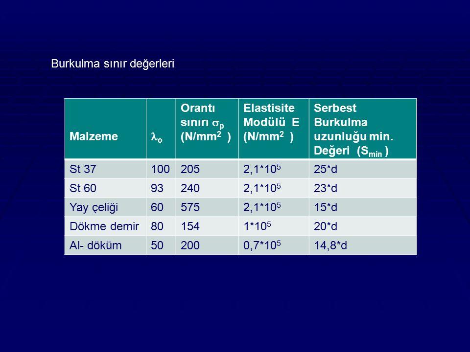 Burkulma sınır değerleri Malzeme o Orantı sınırı  p (N/mm 2 ) Elastisite Modülü E (N/mm 2 ) Serbest Burkulma uzunluğu min. Değeri (S min ) St 3710020
