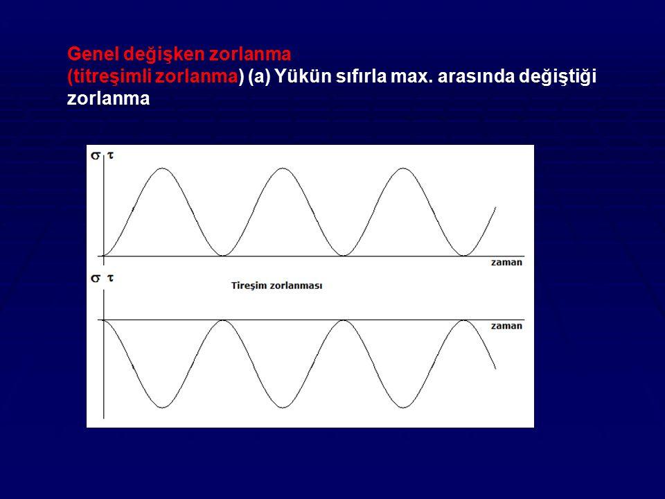 Genel değişken zorlanma (titreşimli zorlanma) (a) Yükün sıfırla max. arasında değiştiği zorlanma