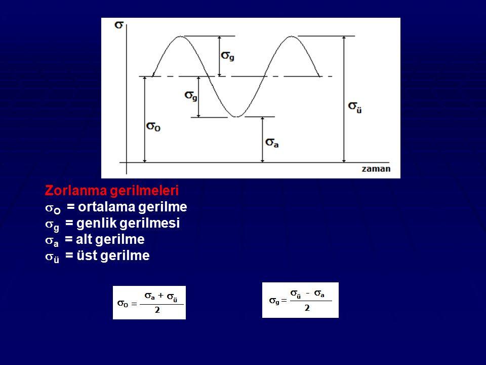 Zorlanma gerilmeleri  O = ortalama gerilme  g = genlik gerilmesi  a = alt gerilme  ü = üst gerilme