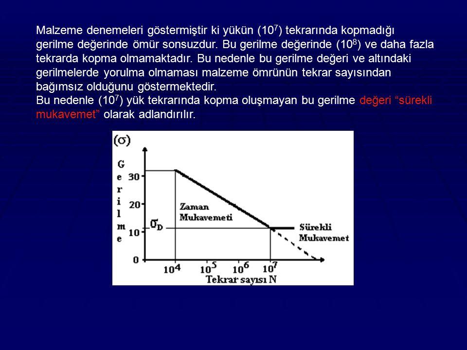 Malzeme denemeleri göstermiştir ki yükün (10 7 ) tekrarında kopmadığı gerilme değerinde ömür sonsuzdur. Bu gerilme değerinde (10 8 ) ve daha fazla tek