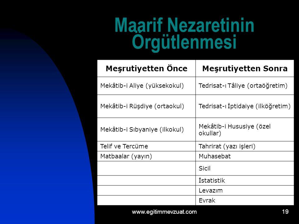 19 Maarif Nezaretinin Örgütlenmesi Meşrutiyetten ÖnceMeşrutiyetten Sonra Mekâtib-i Aliye (yüksekokul)Tedrisat-ı Tâliye (ortaöğretim) Mekâtib-i Rüşdiye (ortaokul)Tedrisat-ı İptidaiye (ilköğretim) Mekâtib-i Sıbyaniye (ilkokul) Mekâtib-i Hususiye (özel okullar) Telif ve TercümeTahrirat (yazı işleri) Matbaalar (yayın)Muhasebat Sicil İstatistik Levazım Evrak www.egitimmevzuat.com