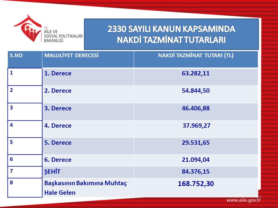 24 S.NOMALULİYET DERECESİNAKDİ TAZMİNAT TUTARI (TL) 1 1. Derece63.282,11 2 2. Derece54.844,50 3 3. Derece46.406,88 4 4. Derece 37.969,27 5 5. Derece29