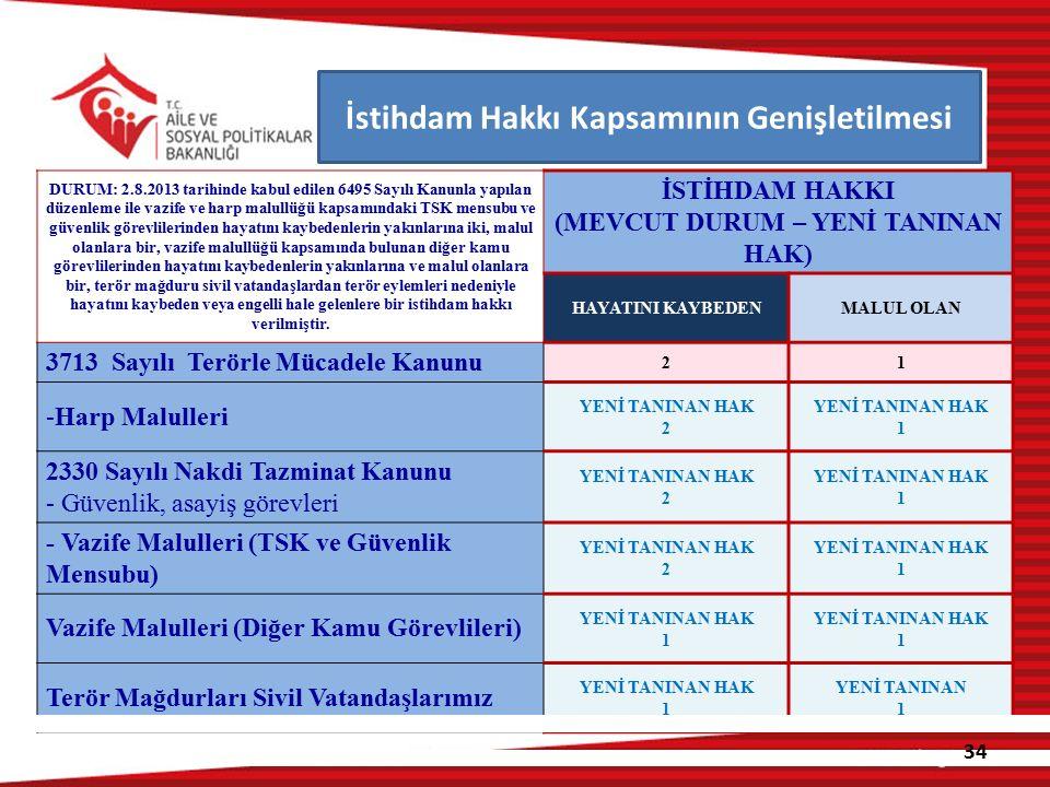DURUM: 2.8.2013 tarihinde kabul edilen 6495 Sayılı Kanunla yapılan düzenleme ile vazife ve harp malullüğü kapsamındaki TSK mensubu ve güvenlik görevli