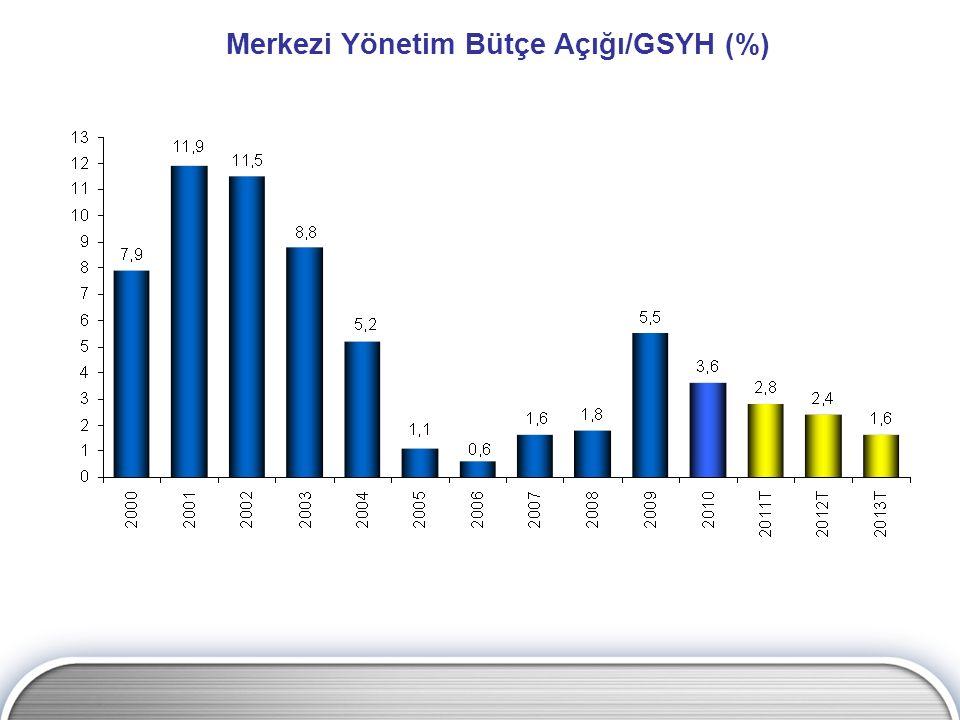 Merkezi Yönetim Bütçe Açığı/GSYH (%)