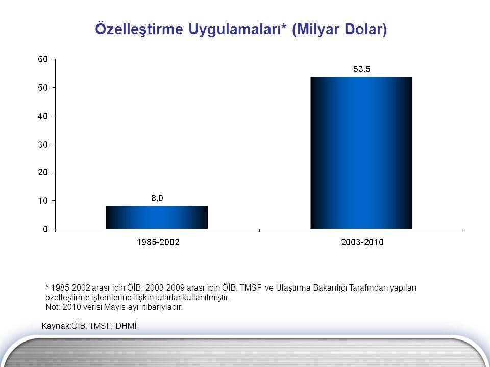 Özelleştirme Uygulamaları* (Milyar Dolar) * 1985-2002 arası için ÖİB, 2003-2009 arası için ÖİB, TMSF ve Ulaştırma Bakanlığı Tarafından yapılan özelleş