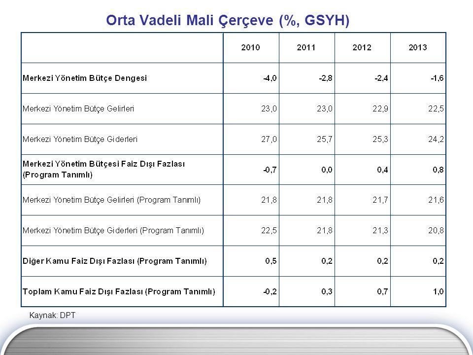 Orta Vadeli Mali Çerçeve (%, GSYH) Kaynak: DPT