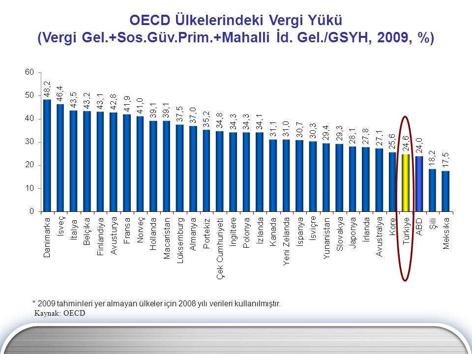 * 2009 tahminleri yer almayan ülkeler için 2008 yılı verileri kullanılmıştır. Kaynak: OECD OECD Ülkelerindeki Vergi Yükü (Vergi Gel.+Sos.Güv.Prim.+Mah