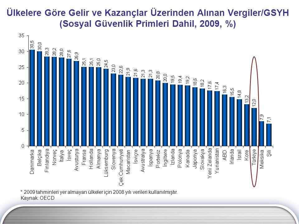 Ülkelere Göre Gelir ve Kazançlar Üzerinden Alınan Vergiler/GSYH (Sosyal Güvenlik Primleri Dahil, 2009, %) * 2009 tahminleri yer almayan ülkeler için 2
