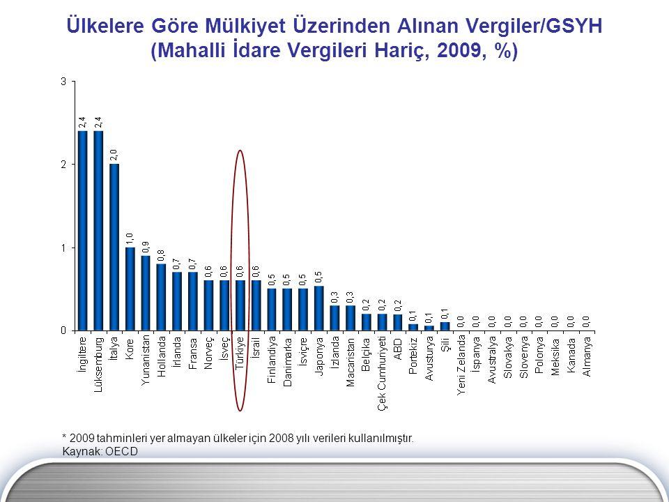Ülkelere Göre Mülkiyet Üzerinden Alınan Vergiler/GSYH (Mahalli İdare Vergileri Hariç, 2009, %) * 2009 tahminleri yer almayan ülkeler için 2008 yılı ve