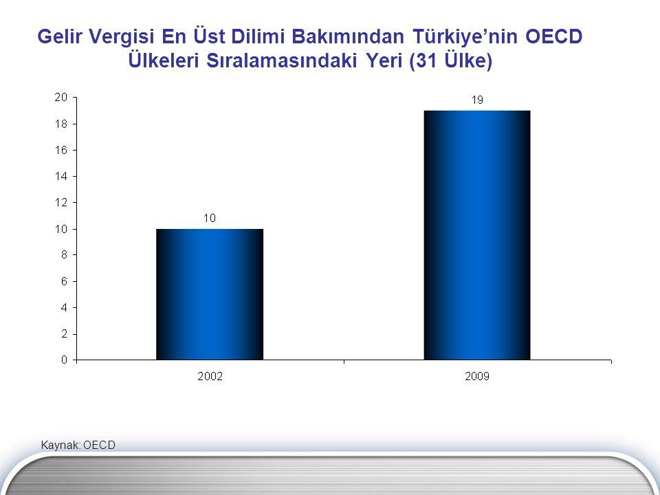 Gelir Vergisi En Üst Dilimi Bakımından Türkiye'nin OECD Ülkeleri Sıralamasındaki Yeri (31 Ülke) Kaynak: OECD