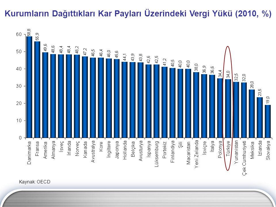 Kurumların Dağıttıkları Kar Payları Üzerindeki Vergi Yükü (2010, %) Kaynak: OECD