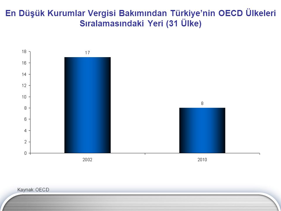En Düşük Kurumlar Vergisi Bakımından Türkiye'nin OECD Ülkeleri Sıralamasındaki Yeri (31 Ülke) Kaynak: OECD