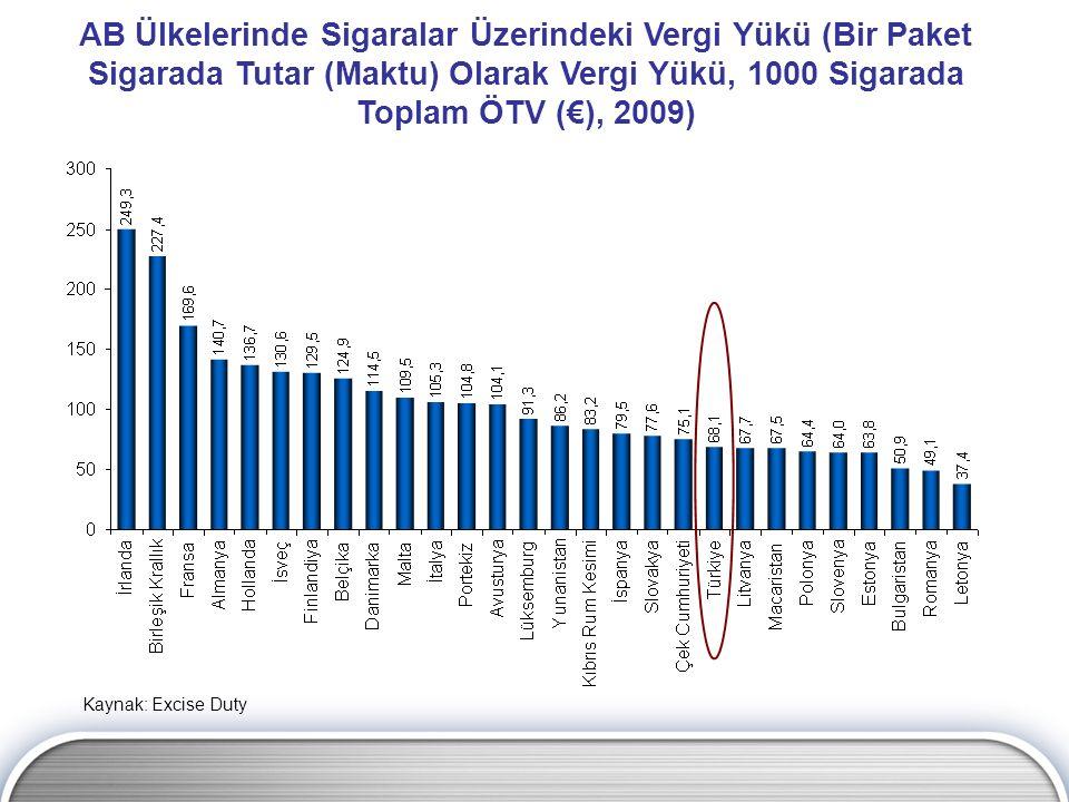 AB Ülkelerinde Sigaralar Üzerindeki Vergi Yükü (Bir Paket Sigarada Tutar (Maktu) Olarak Vergi Yükü, 1000 Sigarada Toplam ÖTV (€), 2009) Kaynak: Excise